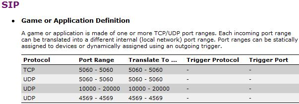 Ports to open for External SIP with NAT